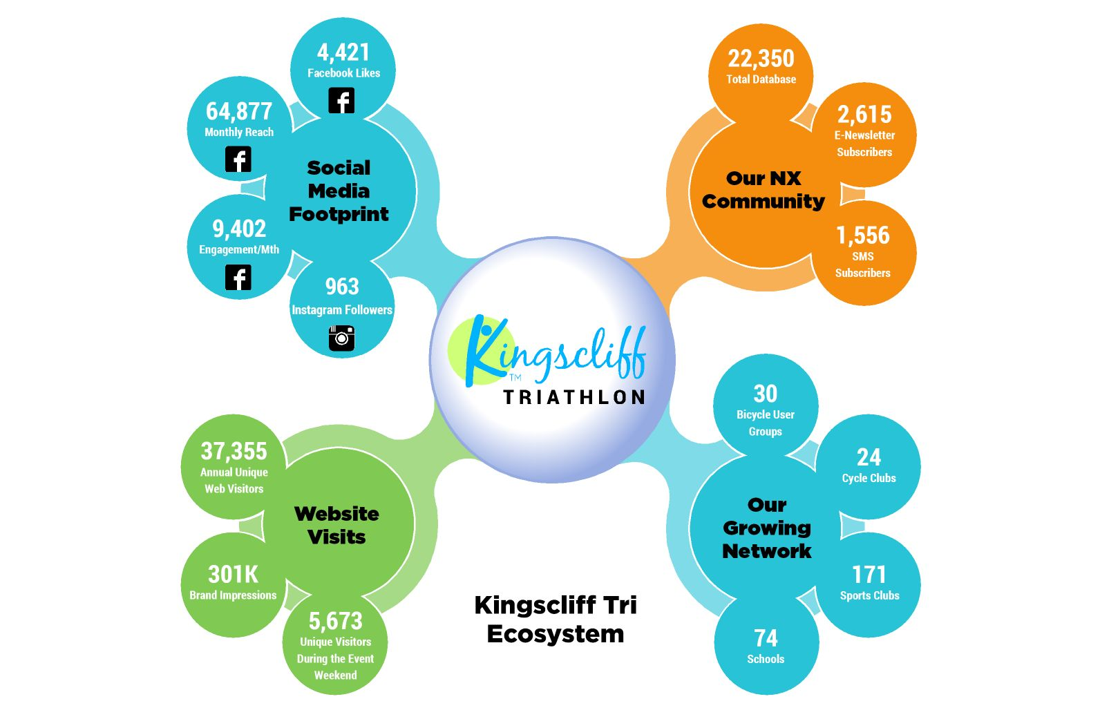 Kingscliff Triathlon Ecosystem